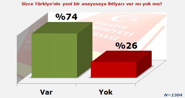 """Araştırmaya katılanlara """"Sizce Türkiye'nin yeni bir anayasaya ihtiyacı var mı yok mu?"""" sorusu sorulmuştur."""